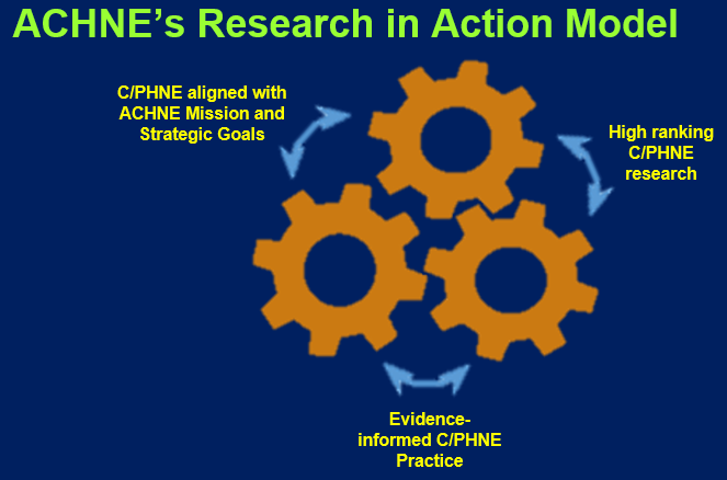 ACHNE Research in Action Model